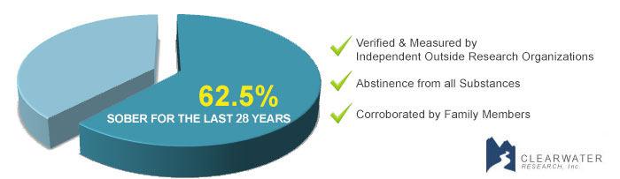 drug treatment success rates